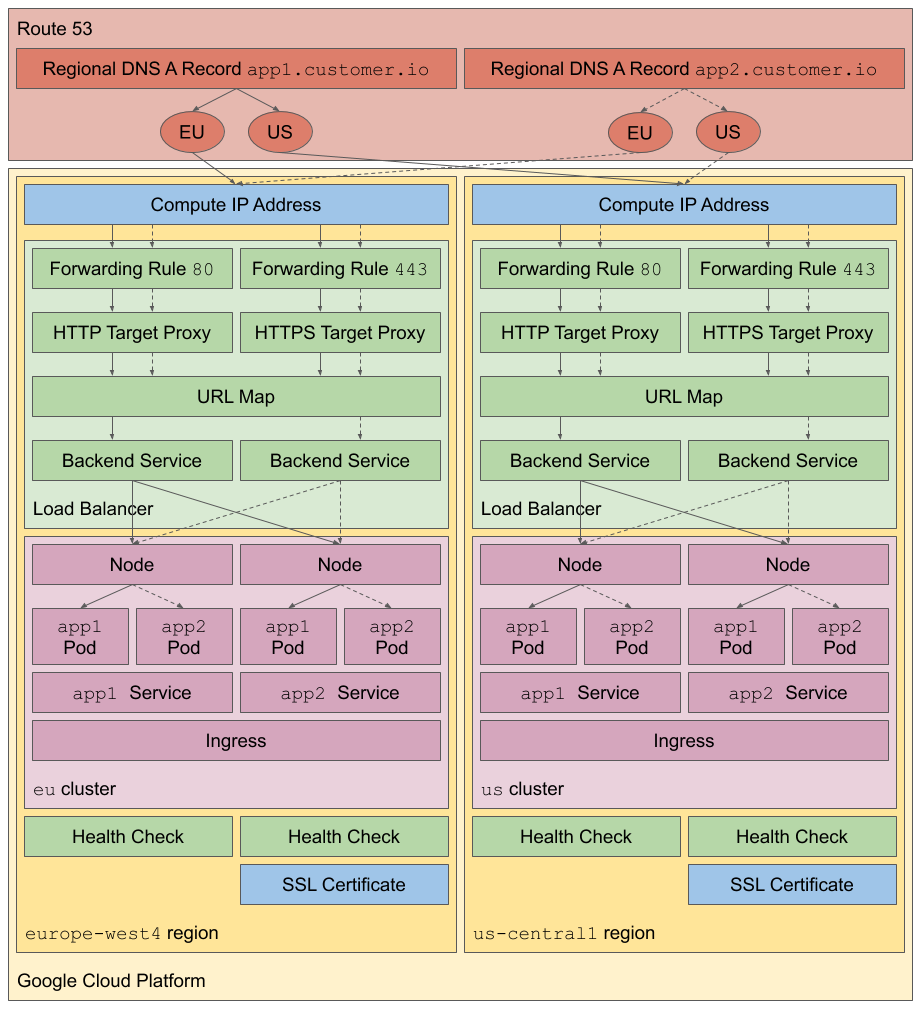Container-Native Multi-Cluster Global Load Balancing on GCP